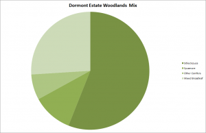 Dormont Woodland Species spread